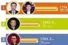 厉害了!王健林父子仍是2017首富 马云排第二名